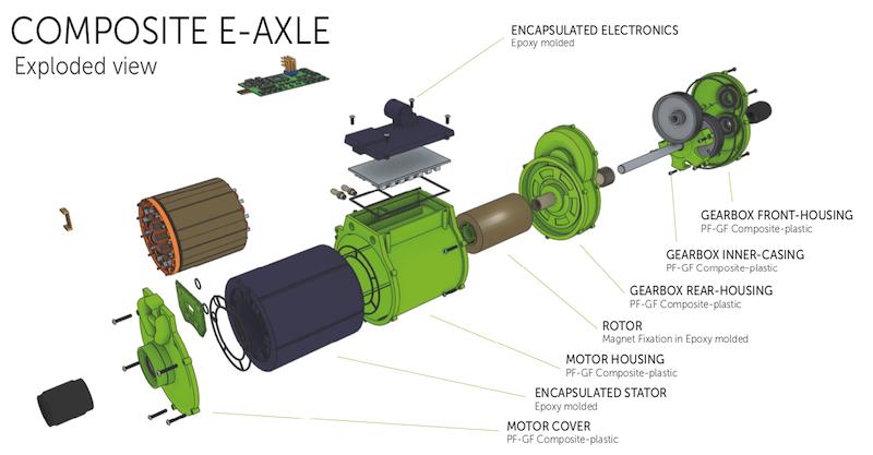 composites in e-axles