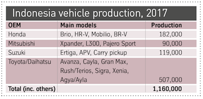 Indonesia vehicle production 2017