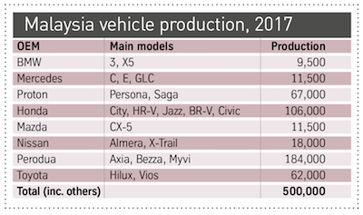Malaysia vehicle production 2017