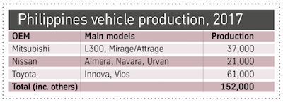 Philippines vehicle production 2017