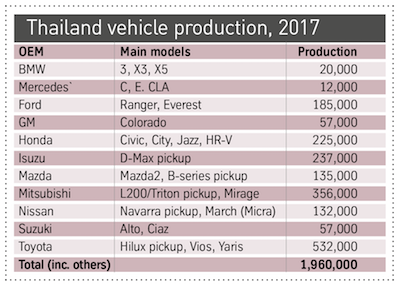 Thailand vehicle prod 2017